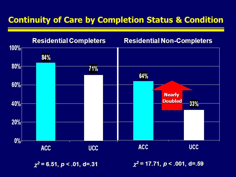 Continuity of Care by Completion Status & Condition 2 = 6.51, p <.01, d=.31 2 = 6.51, p <.01, d=.31 Residential Completers Residential Non-Completers