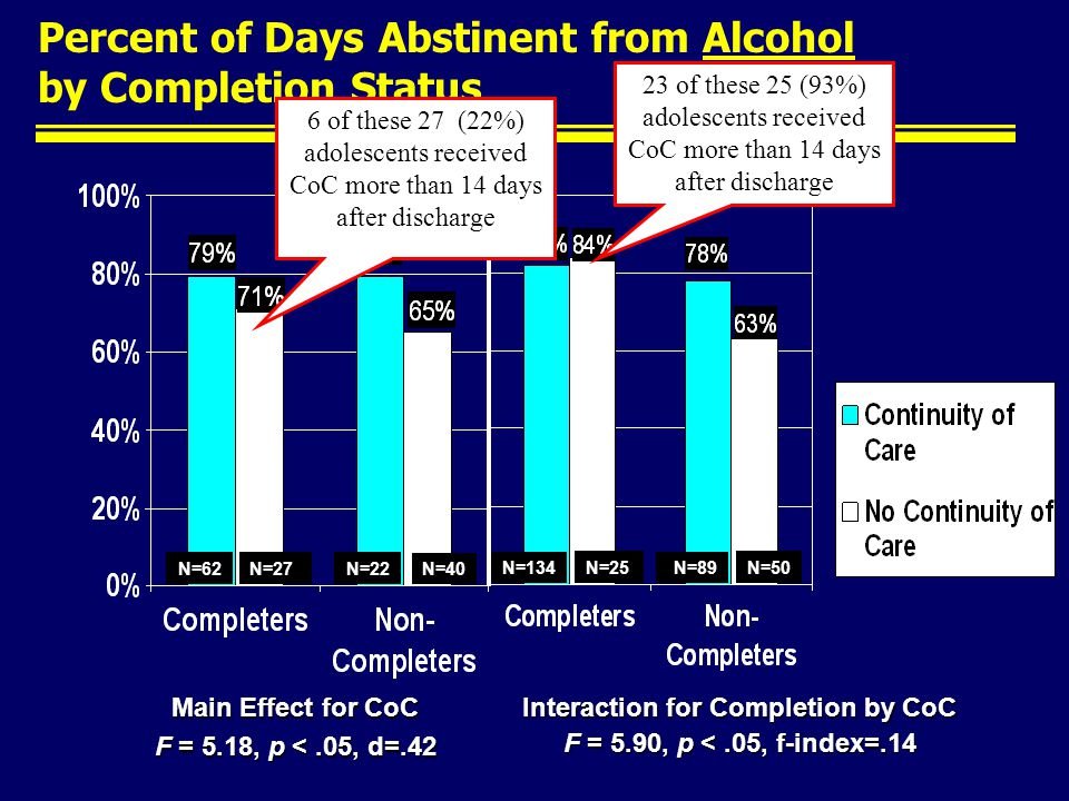 Percent of Days Abstinent from Alcohol by Completion Status Interaction for Completion by CoC F = 5.90, p <.05, f-index=.14 ACCUCC Main Effect for CoC