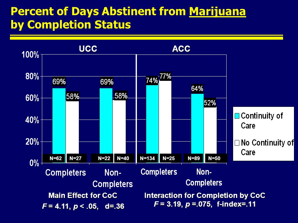 Percent of Days Abstinent from Marijuana by Completion Status Interaction for Completion by CoC F = 3.19, p =.075, f-index=.11 ACCUCC Main Effect for