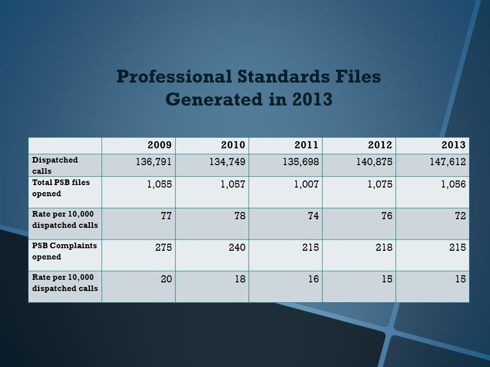 Professional Standards Files Generated in 2013 20092010201120122013 Dispatched calls 136,791134,749135,698140,875147,612 Total PSB files opened 1,0551,0571,0071,0751,056 Rate per 10,000 dispatched calls 7778747672 PSB Complaints opened 275240215218215 Rate per 10,000 dispatched calls 20181615