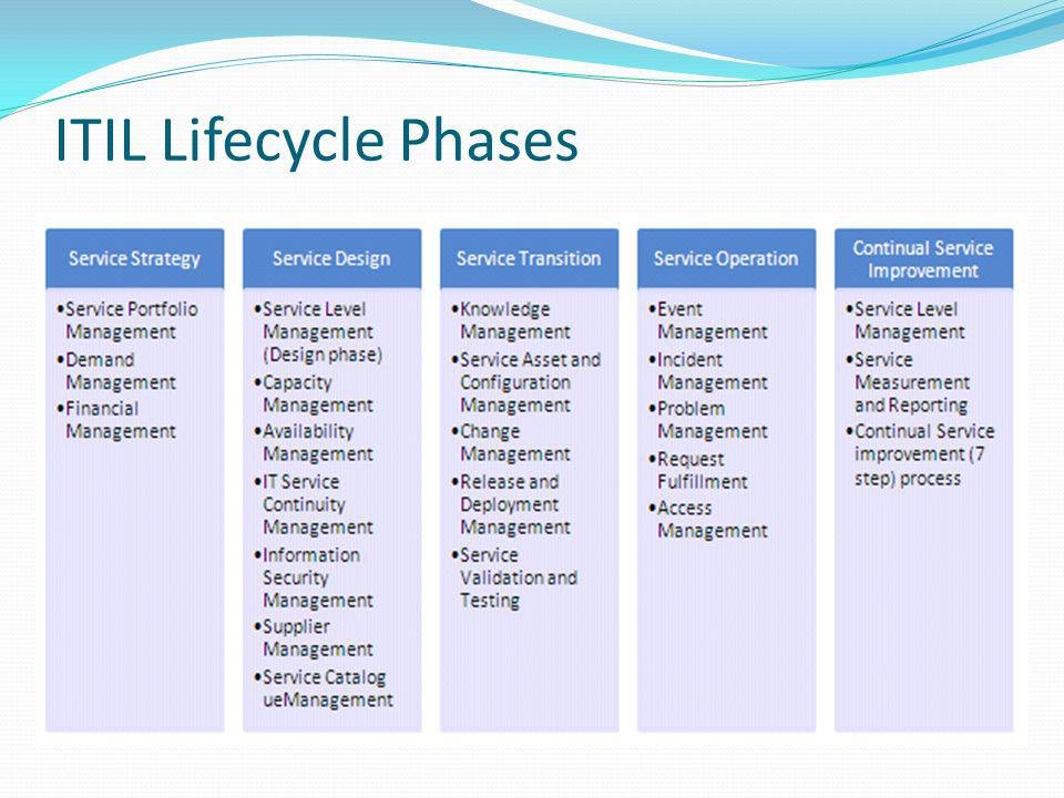 ITIL Lifecycle Phases