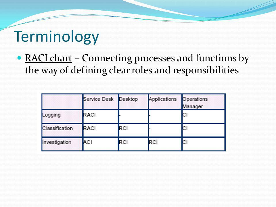 Service Transition - Processes Service Validation and Testing Main goal is to assure fitness for purpose and fitness for use