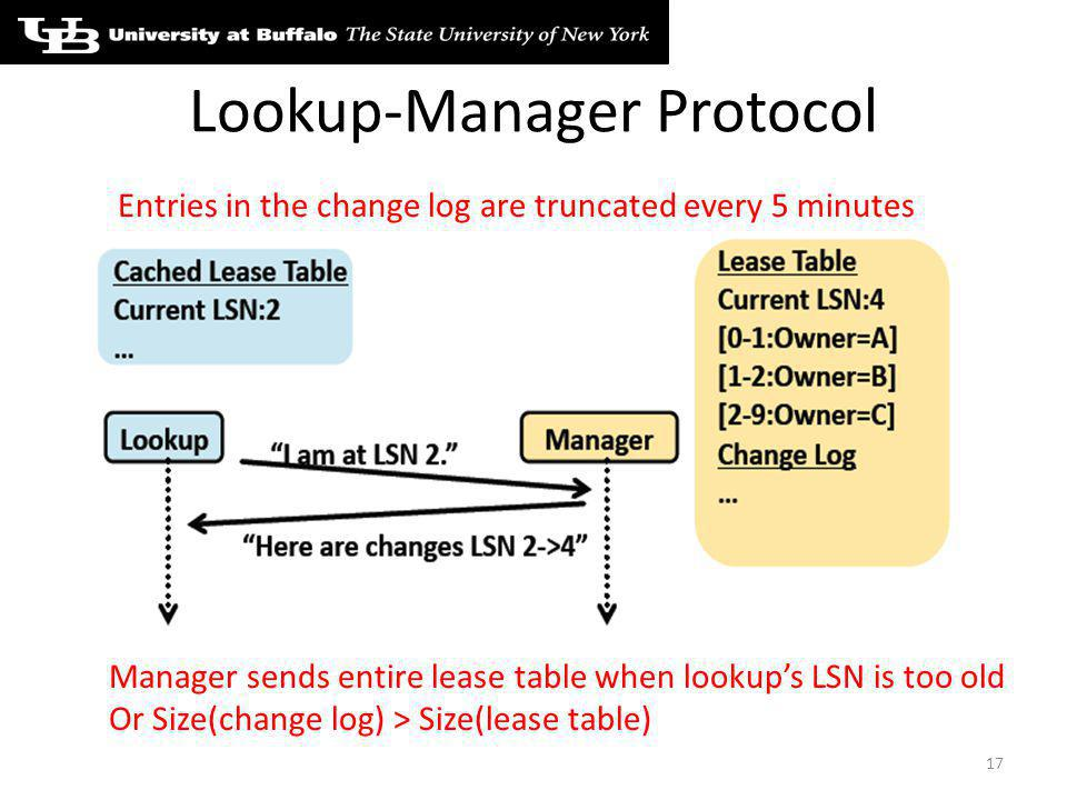 Lookup-Manager Protocol 17 Entries in the change log are truncated every 5 minutes Manager sends entire lease table when lookups LSN is too old Or Size(change log) > Size(lease table)