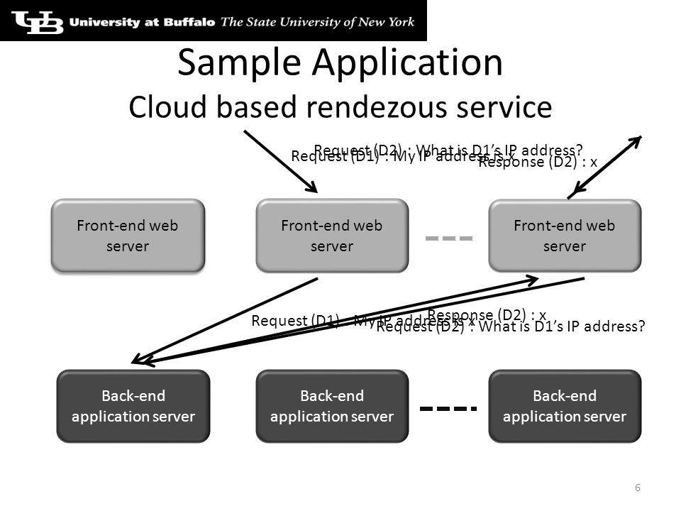 Sample Application Cloud based rendezous service 6 Front-end web server Back-end application server Request (D1) : My IP address is x Request (D2) : What is D1s IP address.