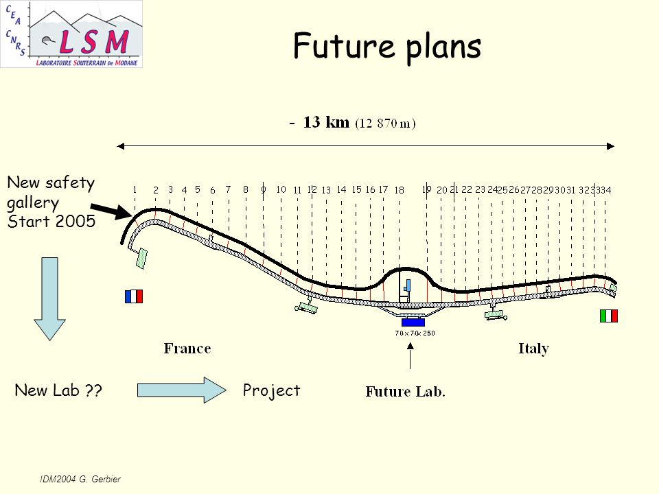 IDM2004 G. Gerbier Future plans New safety gallery Start 2005 New Lab Project
