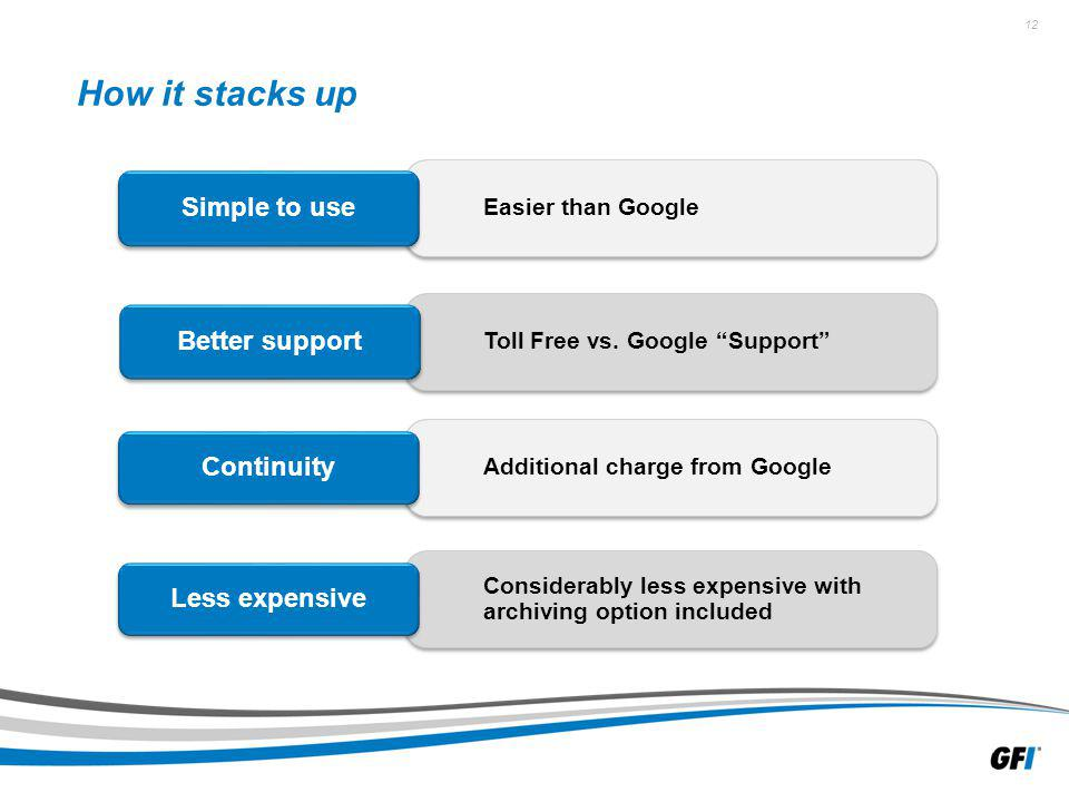 12 How it stacks up Easier than Google Simple to use Toll Free vs. Google Support Better support Additional charge from Google Continuity Considerably