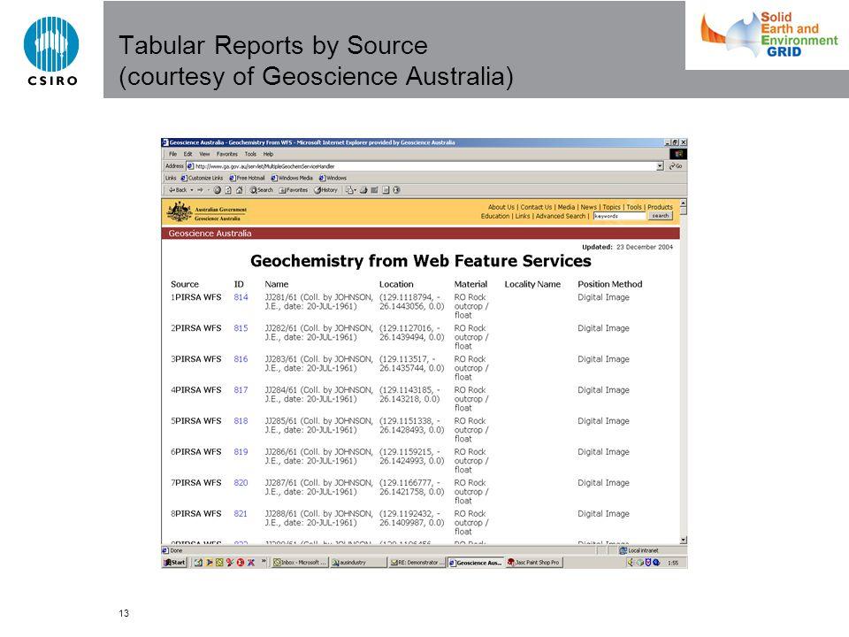 13 Tabular Reports by Source (courtesy of Geoscience Australia)