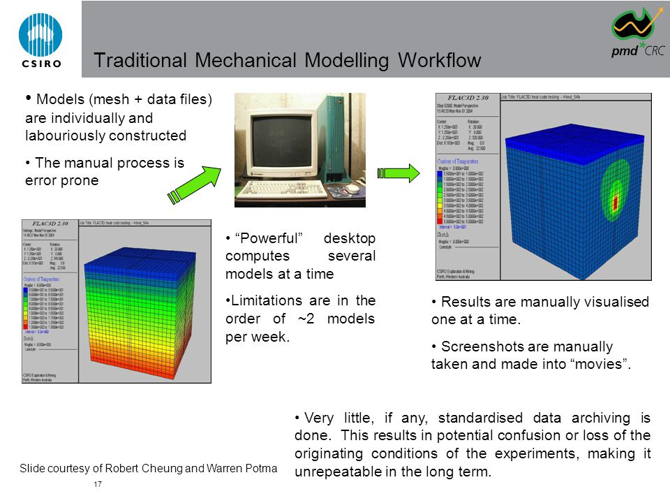 17 Traditional Mechanical Modelling Workflow Powerful desktop computes several models at a time Limitations are in the order of ~2 models per week.