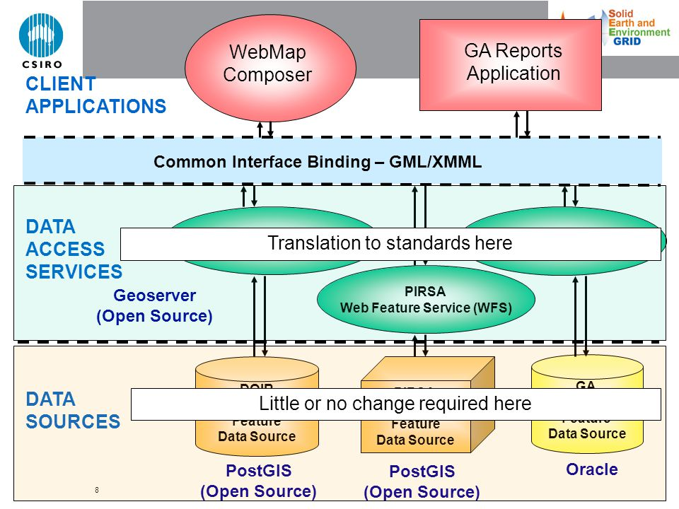 8 PIRSA Web Feature Service (WFS) Common Interface Binding – GML/XMML GA Geochemistry Feature Data Source DOIR Geochemistry Feature Data Source DOIR Web Feature Service (WFS) GA Web Feature Service (WFS) Geoserver (Open Source) PostGIS (Open Source) Oracle PostGIS (Open Source) CLIENT APPLICATIONS DATA ACCESS SERVICES DATA SOURCES WebMap Composer GA Reports Application PIRSA Geochemistry Feature Data Source Little or no change required here Translation to standards here