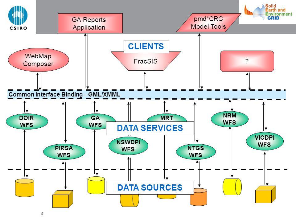 9 Common Interface Binding – GML/XMML WebMap Composer GA Reports Application PIRSA WFS DOIR WFS GA WFS NTGS WFS MRT WFS NRM WFS NSWDPI WFS VICDPI WFS .