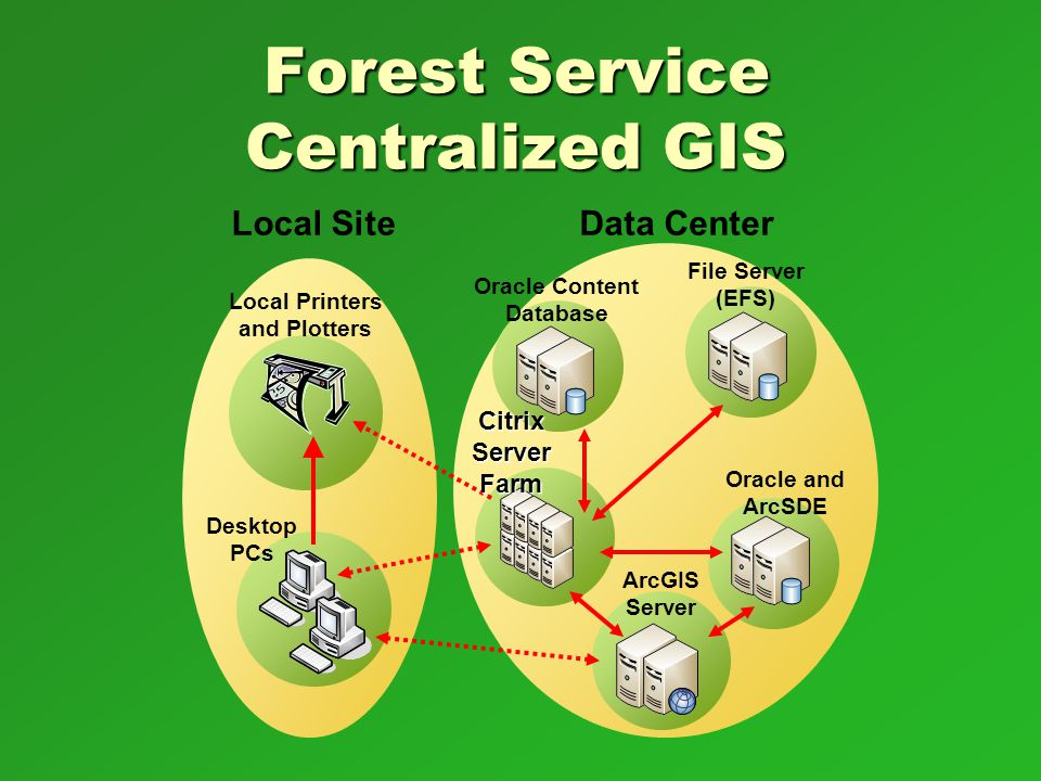 Forest Service Centralized GIS Local Printers and Plotters Local SiteData Center File Server (EFS) Oracle and ArcSDE ArcGIS Server Oracle Content Data