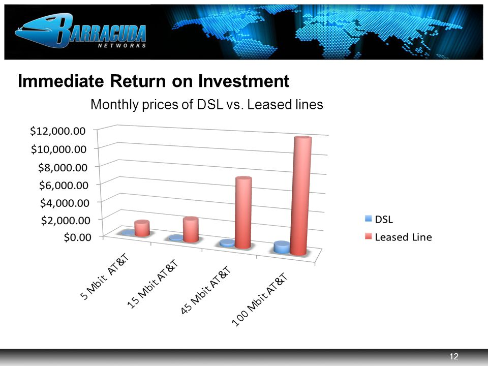 12 Barracuda Networks Confidential 12 Immediate Return on Investment Monthly prices of DSL vs.