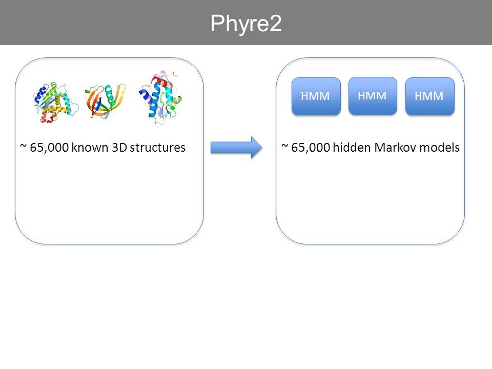 ~ 65,000 known 3D structures Phyre2 HMM ~ 65,000 hidden Markov models