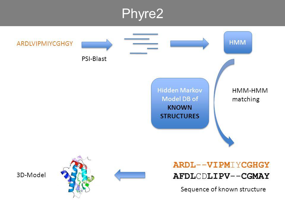 ARDLVIPMIYCGHGY HMM PSI-Blast Hidden Markov Model DB of KNOWN STRUCTURES Hidden Markov Model DB of KNOWN STRUCTURES HMM-HMM matching Phyre2 ARDL--VIPM