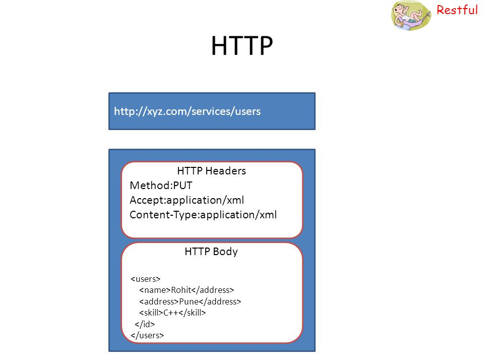 Restful HTTP HTTP Headers Method:PUT Accept:application/xml Content-Type:application/xml HTTP Body Rohit Pune C++ http://xyz.com/services/users