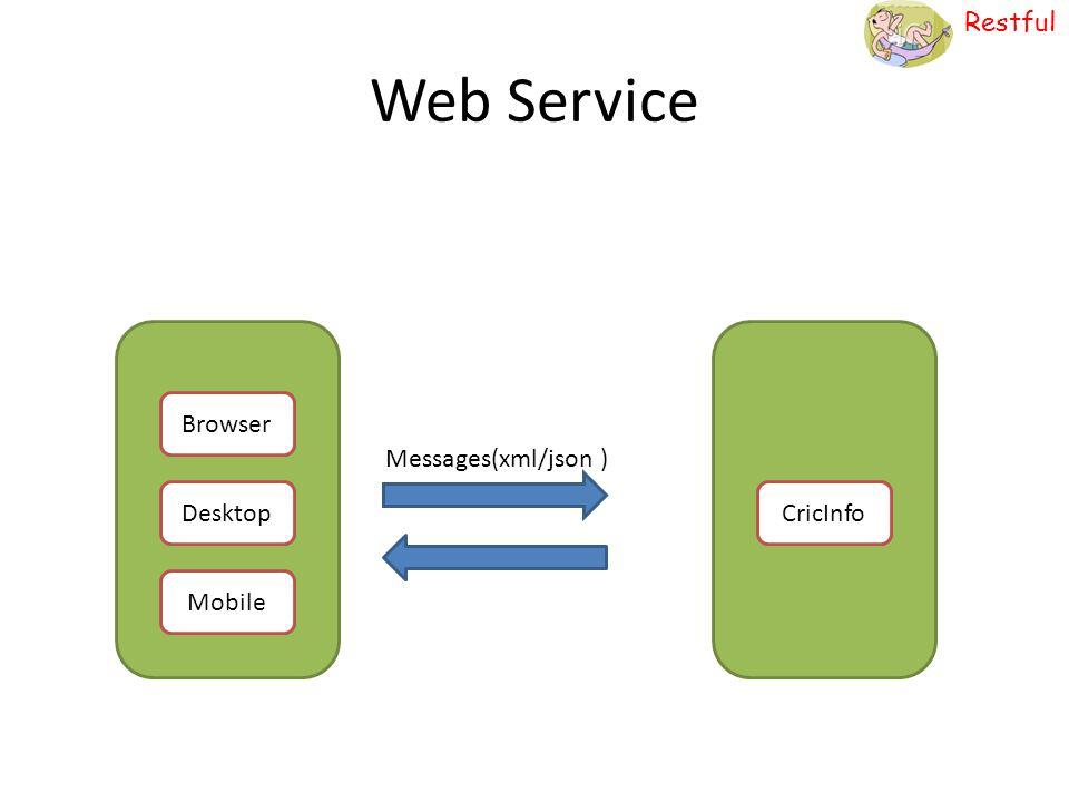 Restful Web Service Messages(xml/json ) Browser Desktop Mobile CricInfo