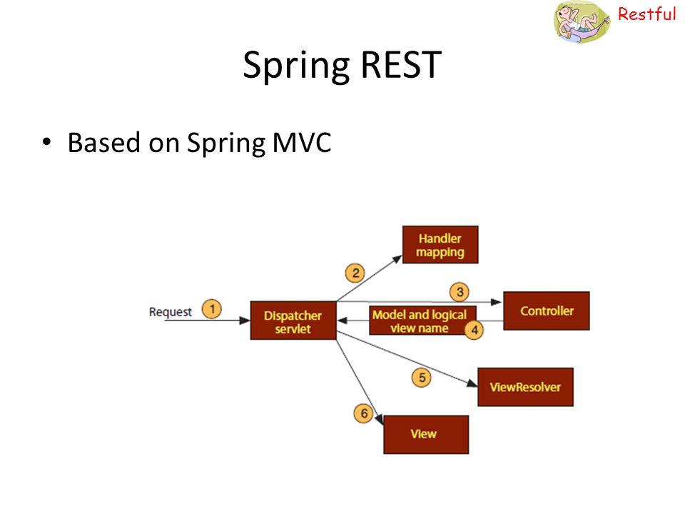 Restful Spring REST Based on Spring MVC