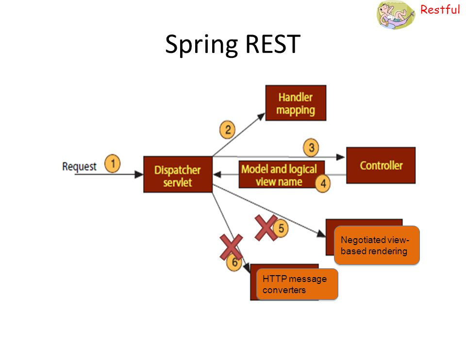 Restful Spring REST Negotiated view- based rendering HTTP message converters