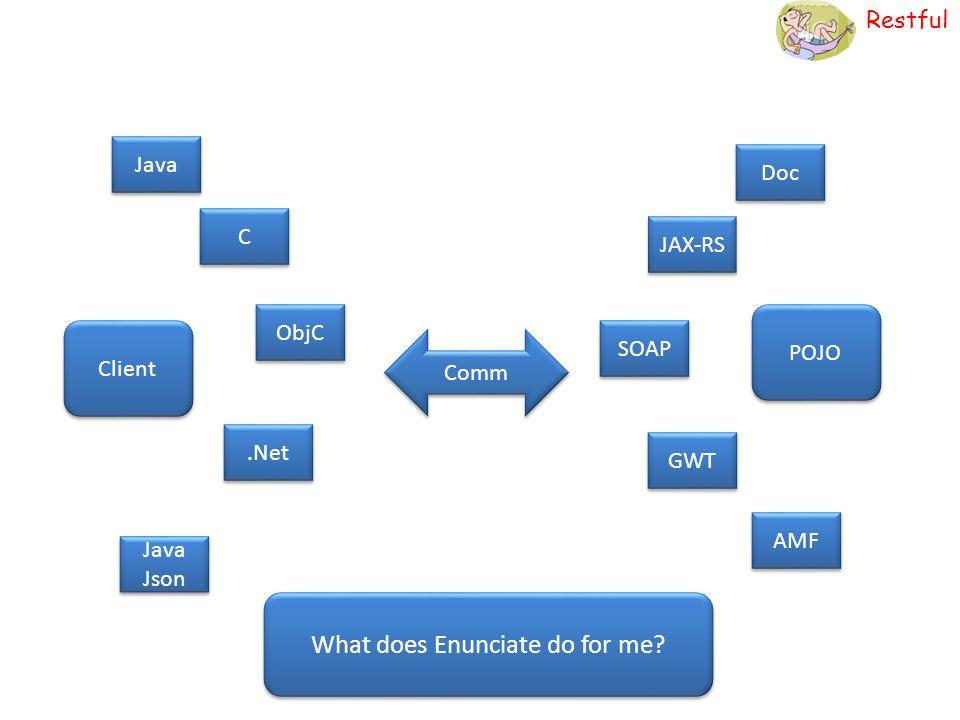 Restful POJO Client Doc JAX-RS SOAP GWT AMF Java C C ObjC.Net Java Json Comm What does Enunciate do for me?
