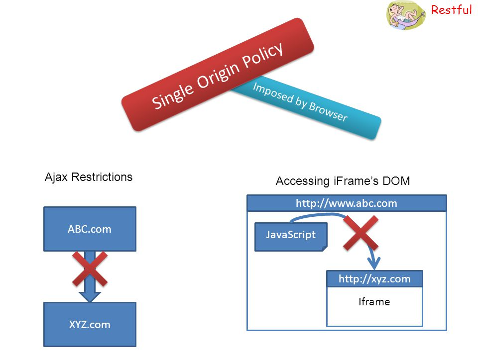 Restful Imposed by Browser Single Origin Policy ABC.com XYZ.com Ajax Restrictions http://www.abc.com Iframe http://xyz.com JavaScript Accessing iFrame