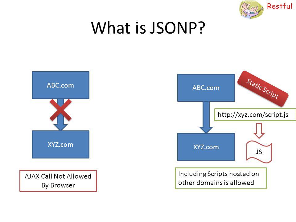 Restful What is JSONP? ABC.com XYZ.com ABC.com XYZ.com AJAX Call Not Allowed By Browser http://xyz.com/script.js Including Scripts hosted on other dom