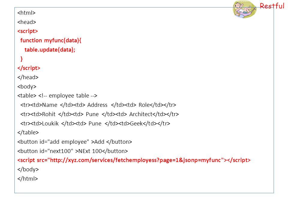 Restful function myfunc(data){ table.update(data); } Name Address Role Rohit Pune Architect Loukik Pune Geek Add NExt 100