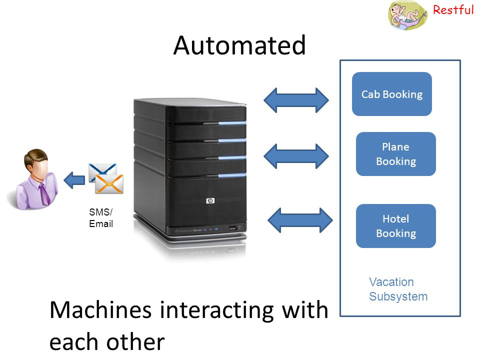 Restful Automated Machines interacting with each other Cab Booking Plane Booking Hotel Booking Vacation Subsystem SMS/ Email