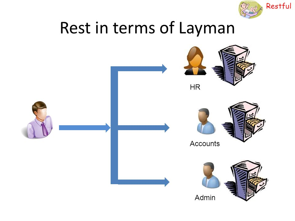 Restful Organized structure To get address of user 1, go to : \Organisation\Users\1\address
