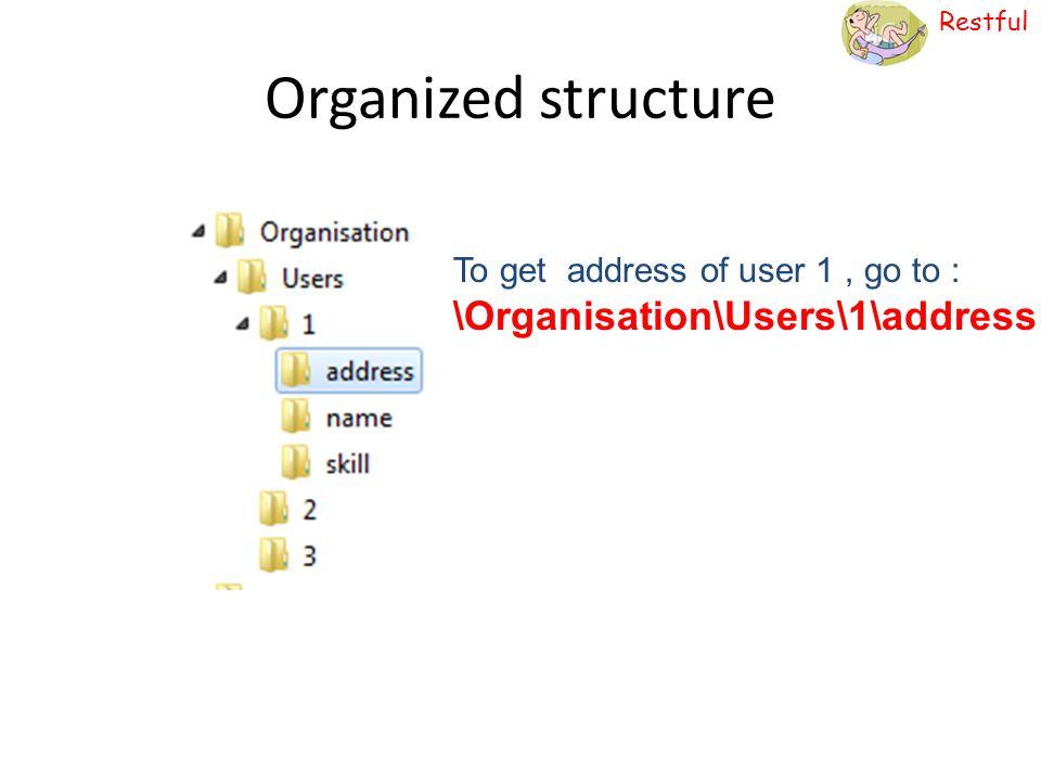 Restful programmableweb.com