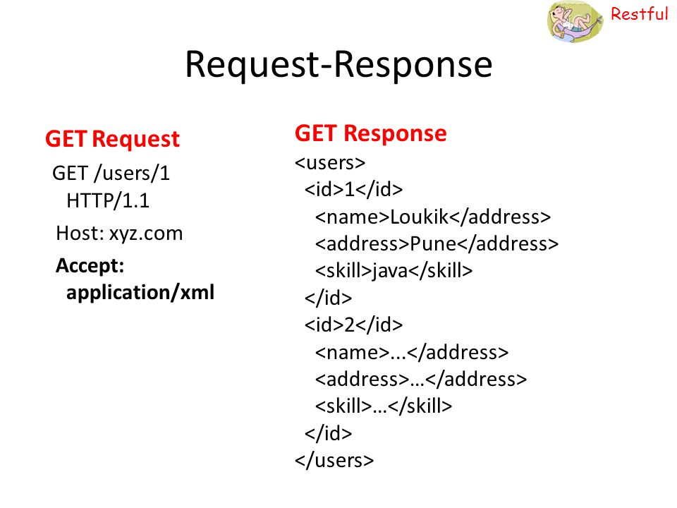 Restful JAX-RS To rescue Marrying to API Being POJO (Single) is Great! Servlet EJB JAX-RS