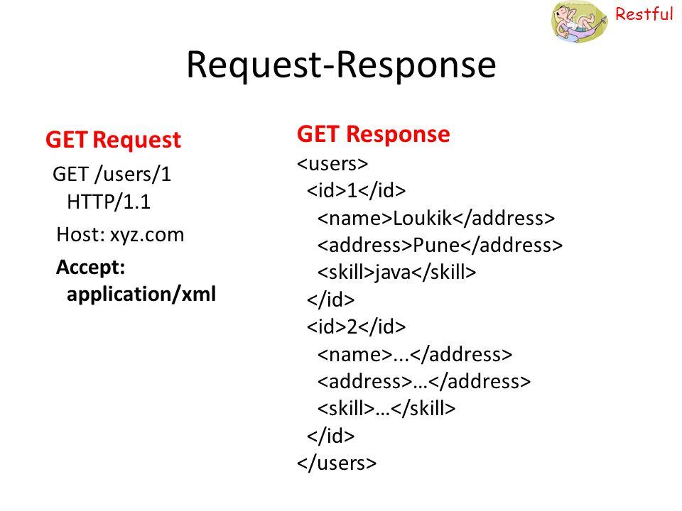 Restful Request-Response GET Request GET /users/1 HTTP/1.1 Host: xyz.com Accept: application/xml GET Response 1 Loukik Pune java 2... …