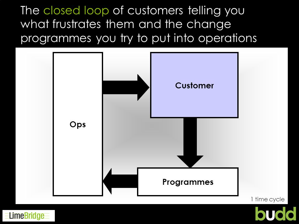 Programmes Ops The closed loop of customers telling you what frustrates them and the change programmes you try to put into operations Customer 1 time cycle