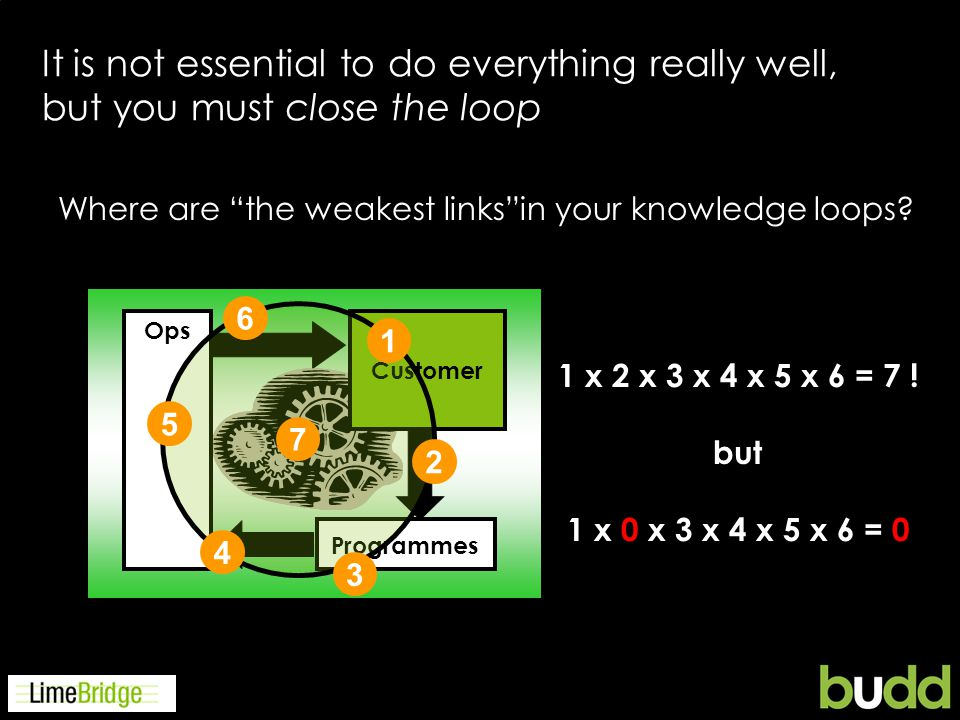 It is not essential to do everything really well, but you must close the loop Where are the weakest linksin your knowledge loops.