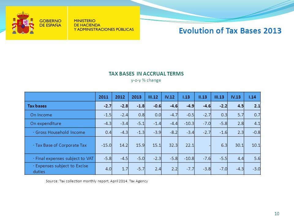 Evolution of Tax Bases 2013 10 201120122013III.12IV.12I.13II.13III.13IV.13I.14 Tax bases-2.7-2.8-1.8-0.6-4.6-4.9-4.6-2.24.52.1 On Income-1.5-2.40.80.0