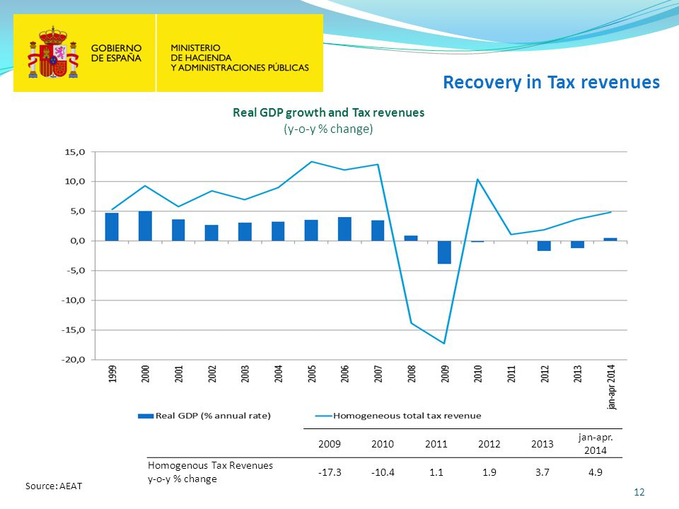 12 Recovery in Tax revenues Source: AEAT Real GDP growth and Tax revenues (y-o-y % change)
