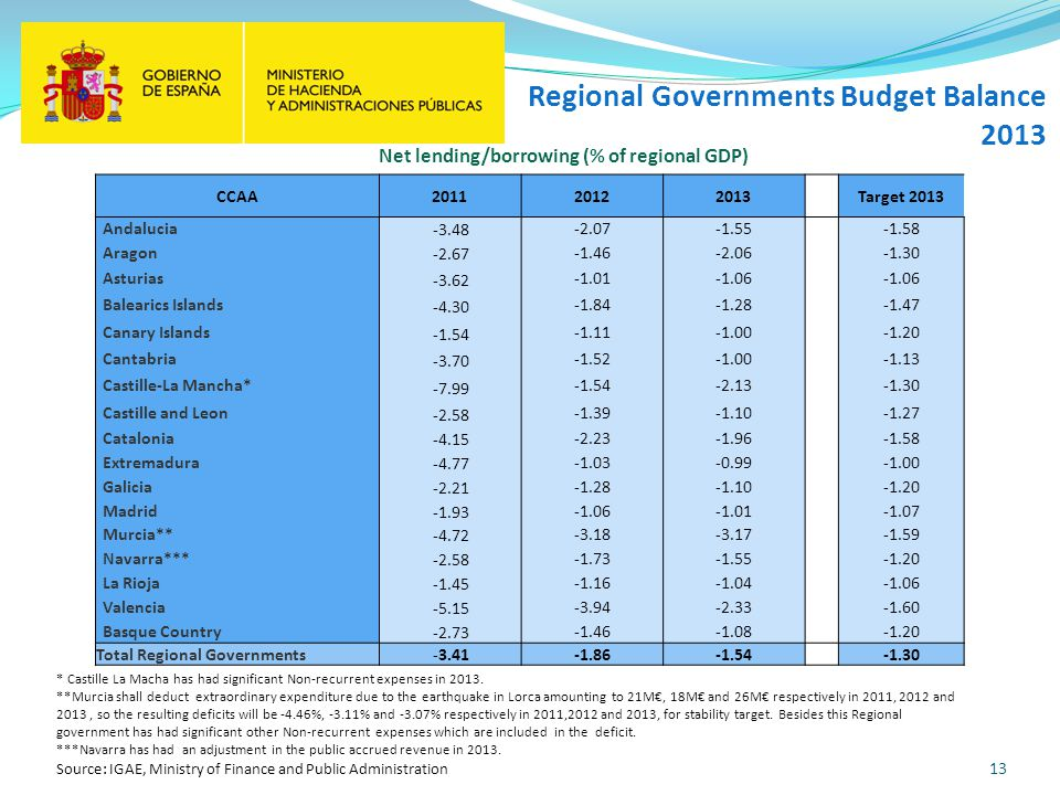 13 Regional Governments Budget Balance 2013 * Castille La Macha has had significant Non-recurrent expenses in 2013.