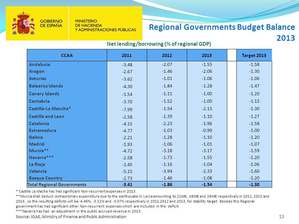 13 Regional Governments Budget Balance 2013 * Castille La Macha has had significant Non-recurrent expenses in 2013. **Murcia shall deduct extraordinar