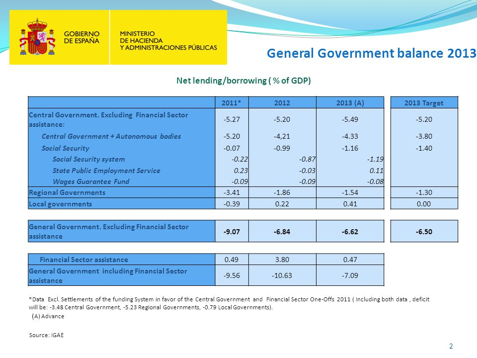 General Government balance 2013 2 Source: IGAE Net lending/borrowing ( % of GDP) *Data Excl. Settlements of the funding System in favor of the Central