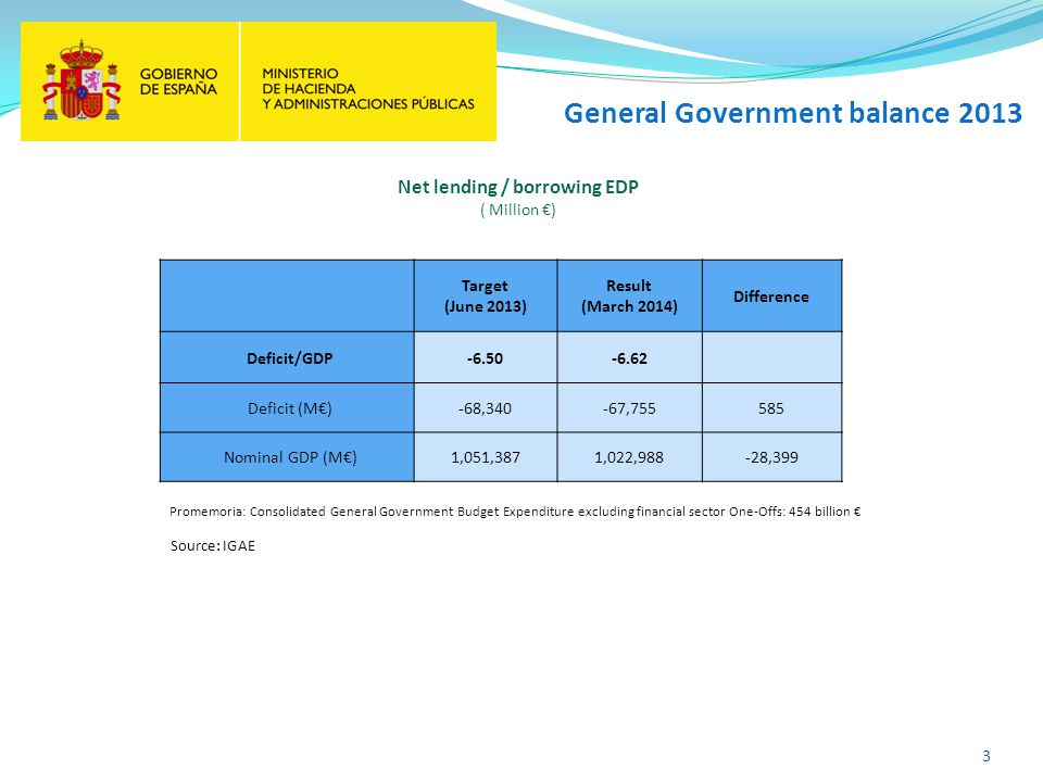 General Government balance 2013 3 Source: IGAE Target (June 2013) Result (March 2014) Difference Deficit/GDP-6.50-6.62 Deficit (M)-68,340-67,755585 Nominal GDP (M)1,051,3871,022,988-28,399 Promemoria: Consolidated General Government Budget Expenditure excluding financial sector One-Offs: 454 billion Net lending / borrowing EDP ( Million )