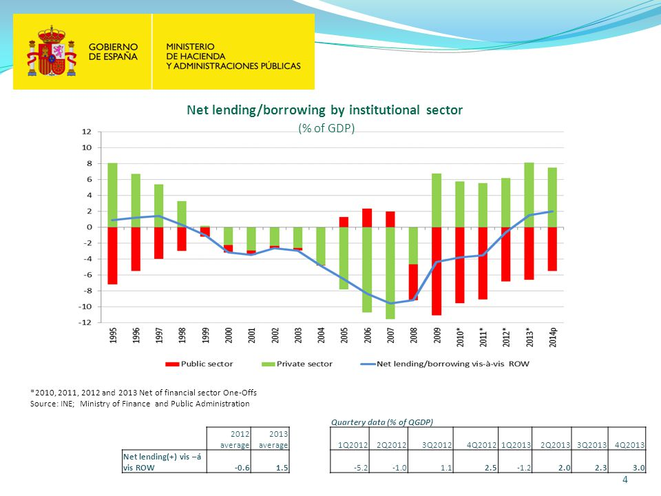 4 Net lending/borrowing by institutional sector (% of GDP) *2010, 2011, 2012 and 2013 Net of financial sector One-Offs Source: INE; Ministry of Finance and Public Administration Quartery data (% of QGDP) 2012 average 2013 average 1Q2012 2Q2012 3Q2012 4Q20121Q20132Q20133Q20134Q2013 Net lending(+) vis –á vis ROW-0.61.5-5.21.12.5-1.22.02.33.0