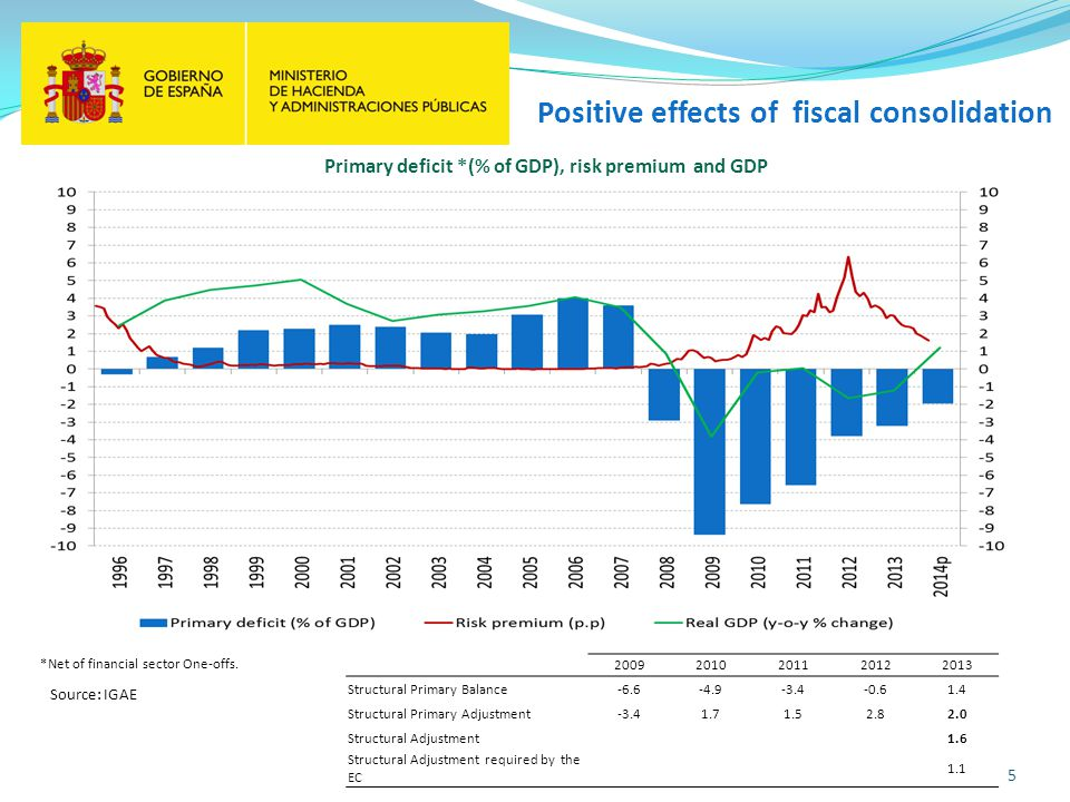 5 Primary deficit *(% of GDP), risk premium and GDP Positive effects of fiscal consolidation Source: IGAE *Net of financial sector One-offs.