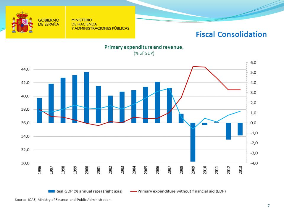 7 Fiscal Consolidation Source: IGAE, Ministry of Finance and Public Administration.
