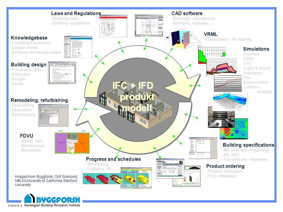 07.06.2014 27 Three Ingredients NBIs Knowledge Base (IFC/IFD) BARBi (IFD) Model Server (IFC) NBI Service
