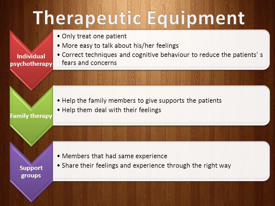 Individual psychotherapy Only treat one patient More easy to talk about his/her feelings Correct techniques and cognitive behaviour to reduce the patients s fears and concerns Family therapy Help the family members to give supports the patients Help them deal with their feelings Support groups Members that had same experience Share their feelings and experience through the right way