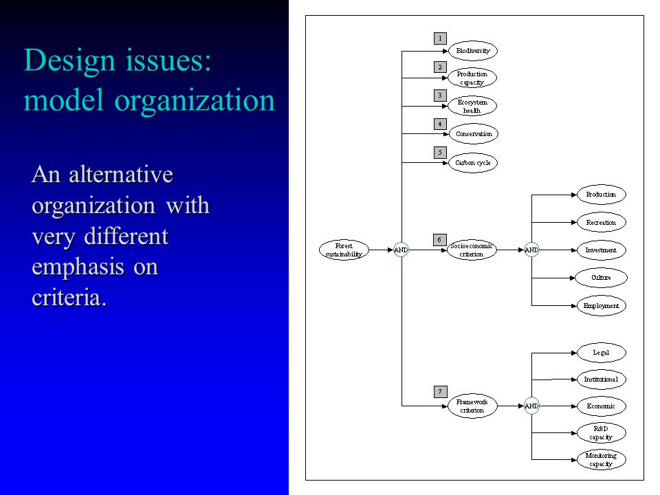 Design issues: model organization An alternative organization with very different emphasis on criteria.