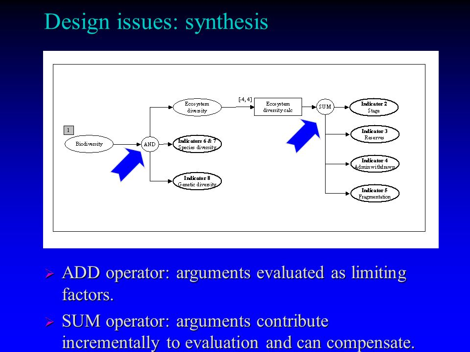 Design issues: synthesis ADD operator: arguments evaluated as limiting factors.