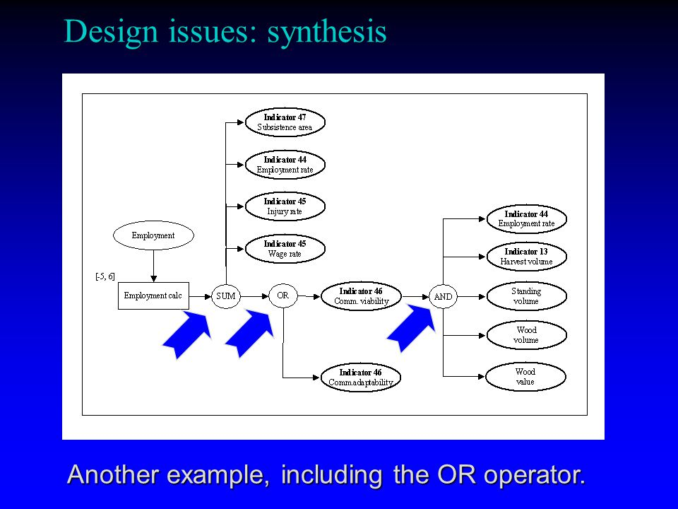Design issues: synthesis Another example, including the OR operator.