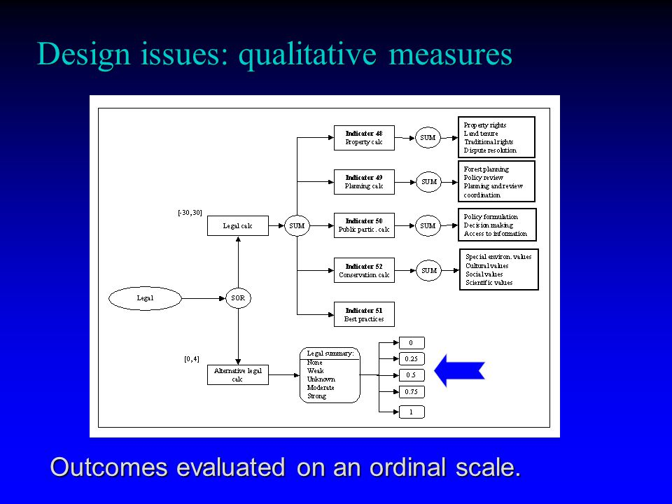Design issues: qualitative measures Outcomes evaluated on an ordinal scale.