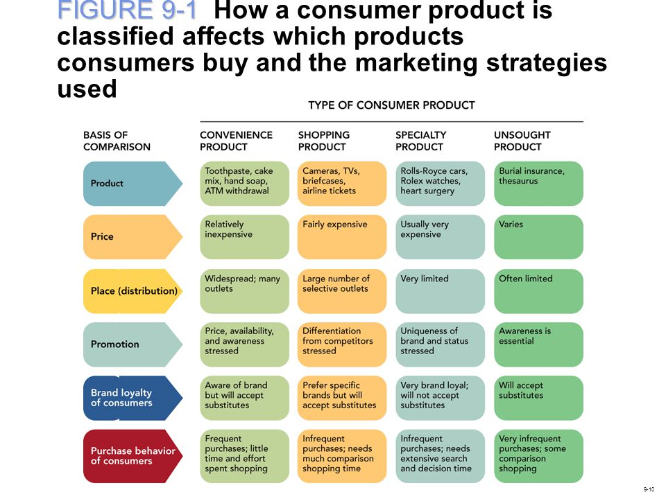 FIGURE 9-1 FIGURE 9-1 How a consumer product is classified affects which products consumers buy and the marketing strategies used 9-10