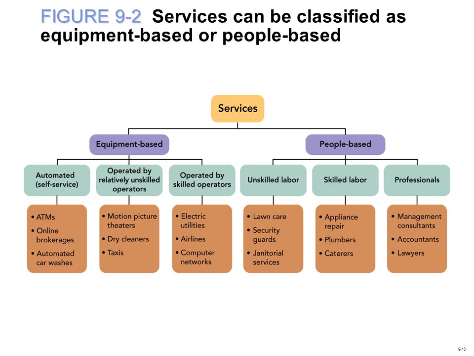 FIGURE 9-2 FIGURE 9-2 Services can be classified as equipment-based or people-based 9-13